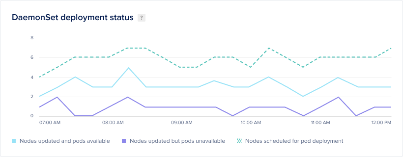 DigitalOcean graph of DaemonSet deployment status