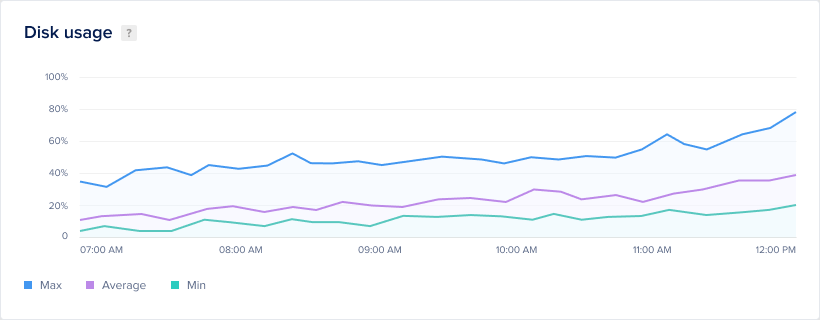 DigitalOcean graph of Kubernetes disk usage