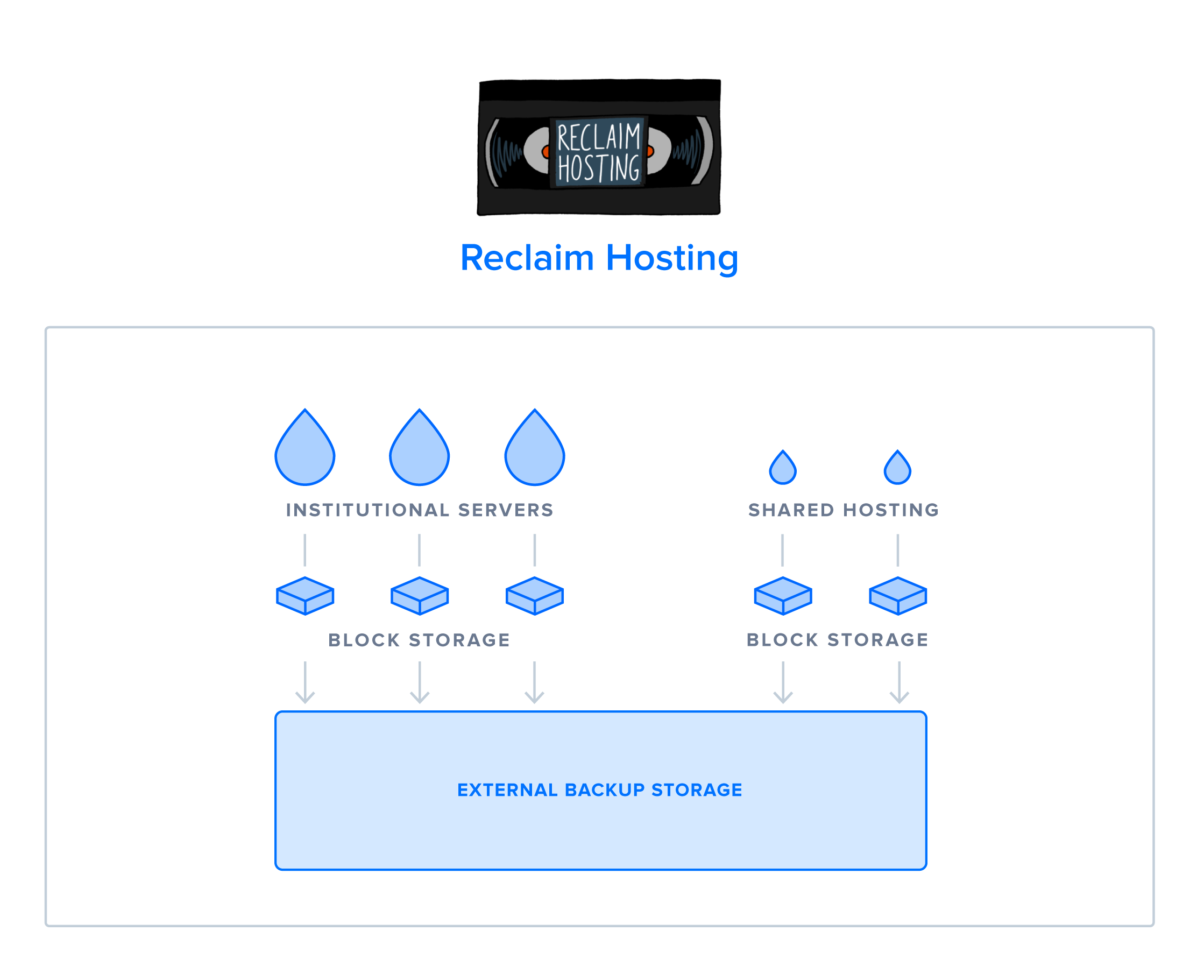 Diagram of Reclaim Hosting's current infratsructure setup